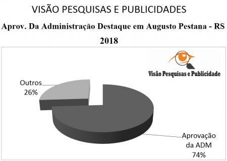 Pesquisa aponta 74% de aprovação da Administração Municipal